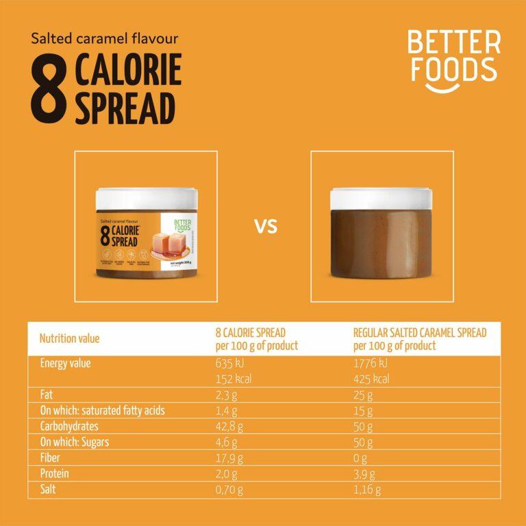 Prezentacja projektu opakowania dla marki Better Foods, sprzedającej zdrową żywność