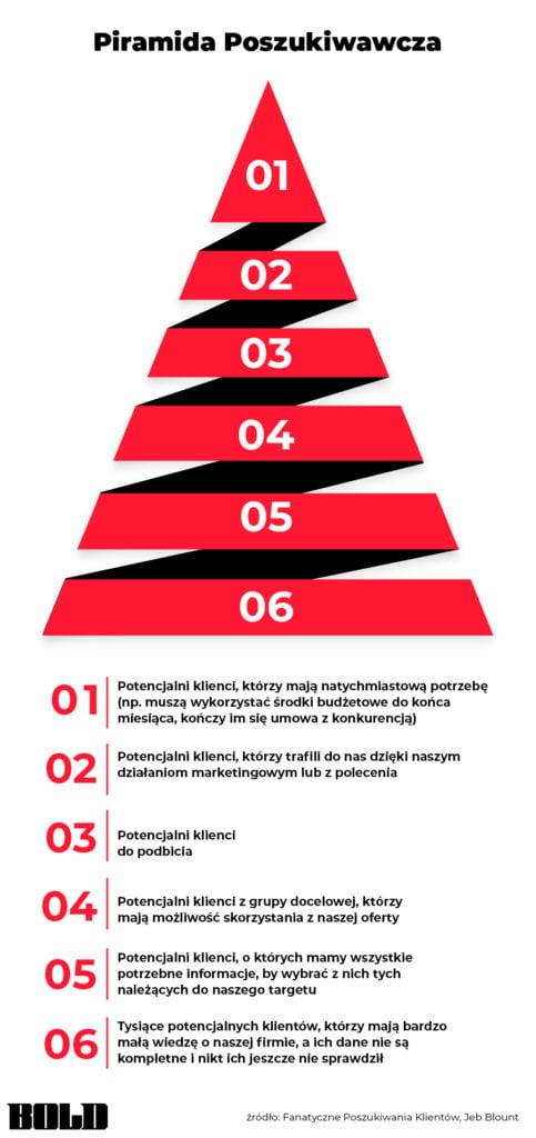 Piramida poznawczabold 483x1024 1 | studio graficzne wzór | 8 sposobów na pozyskiwanie leadów sprzedażowych, czyli jak dotrzeć do nowych klientów |