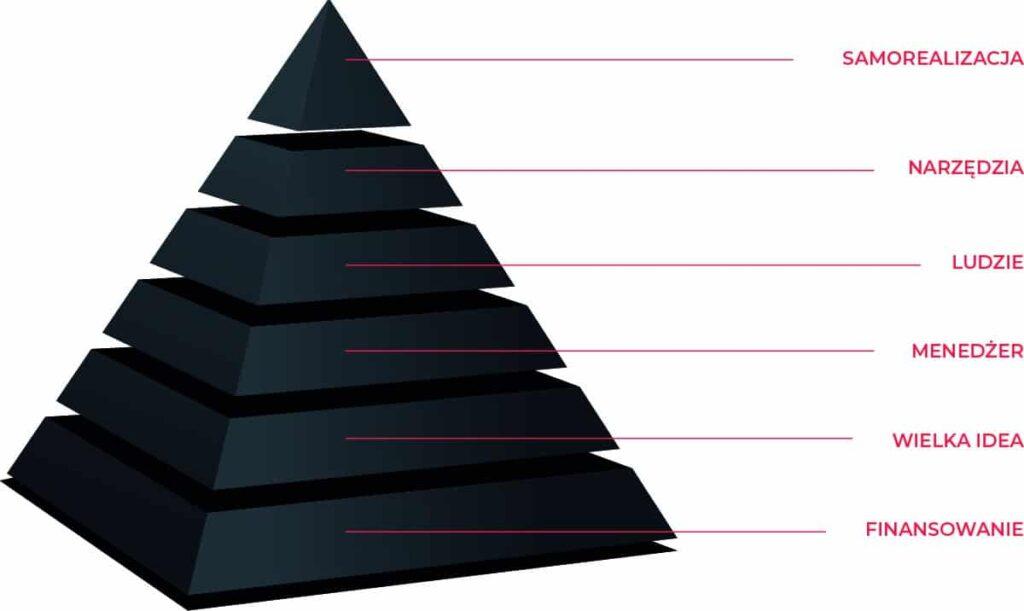Piramida potrzeb zdalnego zespołu obrazująca potrzeby pracownika